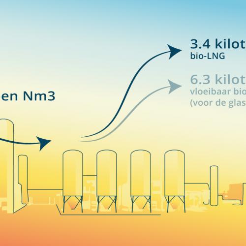 Amsterdam krijgt Nederlands eerste fabriek voor bio-LNG